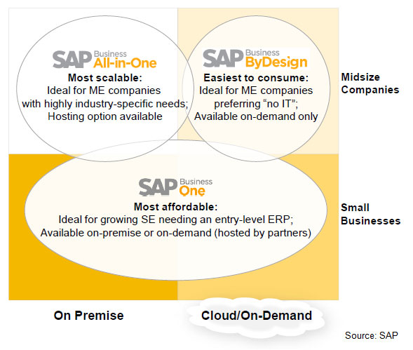 erp as software as a service saas for smes Software as a service (saas) is anticipated to provide significant benefits to small and medium enterprises (smes) due to ease of access to high-end applications, 724 availability, utility pricing, etc however, underlying saas is the assumption that smes will directly interact with the saas vendor.